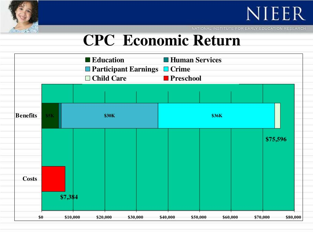 CPC  Economic Return