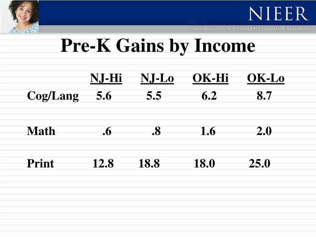 Pre-K Gains by Income
