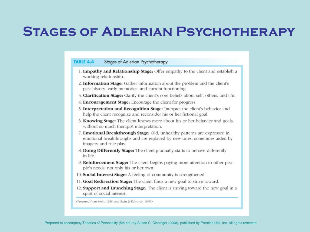 Adler theory of personality