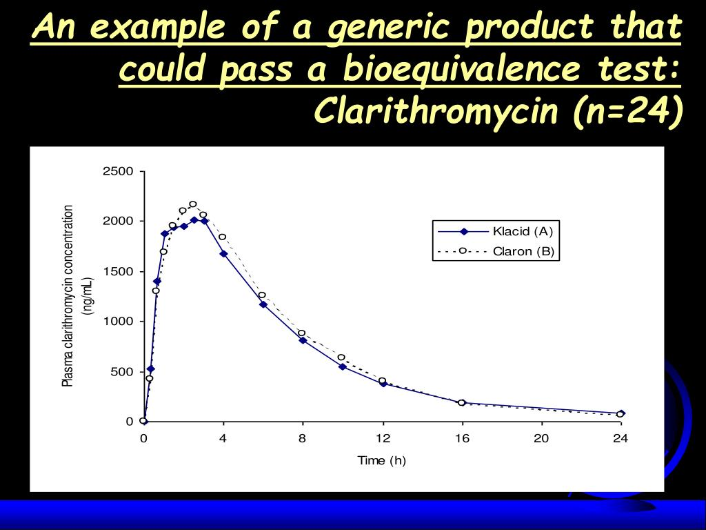 An example of a generic product that could pass a bioequivalence test: