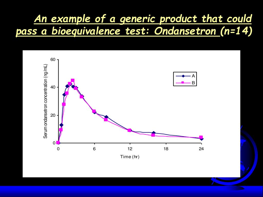 An example of a generic product that could pass a bioequivalence test: Ondansetron