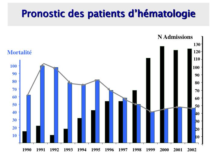Pronostic des patients d'hématologie