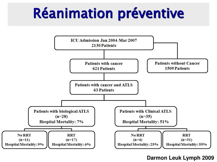Réanimation préventive