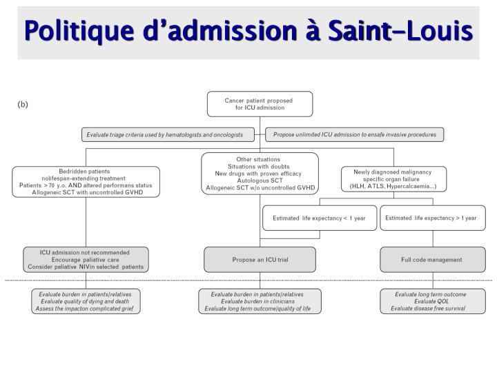 Politique d'admission à Saint-Louis