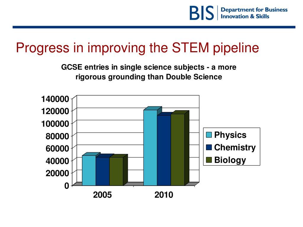 Progress in improving the STEM pipeline