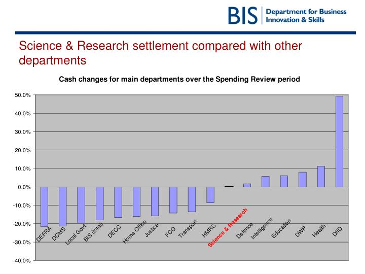 Science research settlement compared with other departments