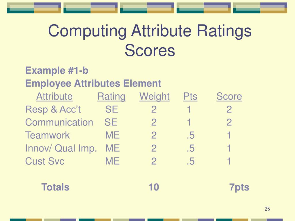 Computing Attribute Ratings Scores