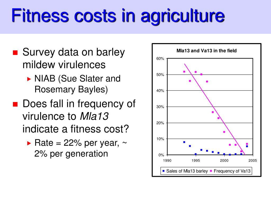 Fitness costs in agriculture