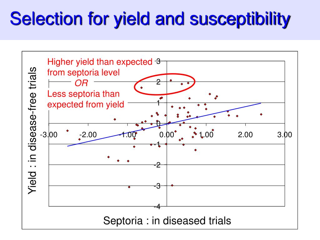 Selection for yield and susceptibility