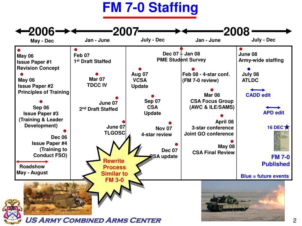 FM 7-0 Staffing