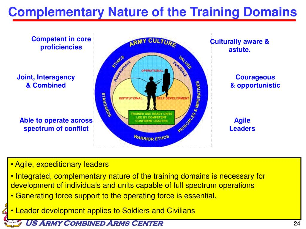 Complementary Nature of the Training Domains