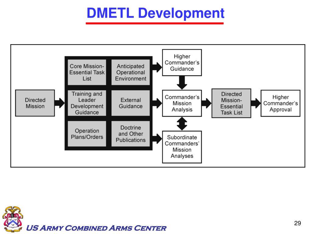 DMETL Development