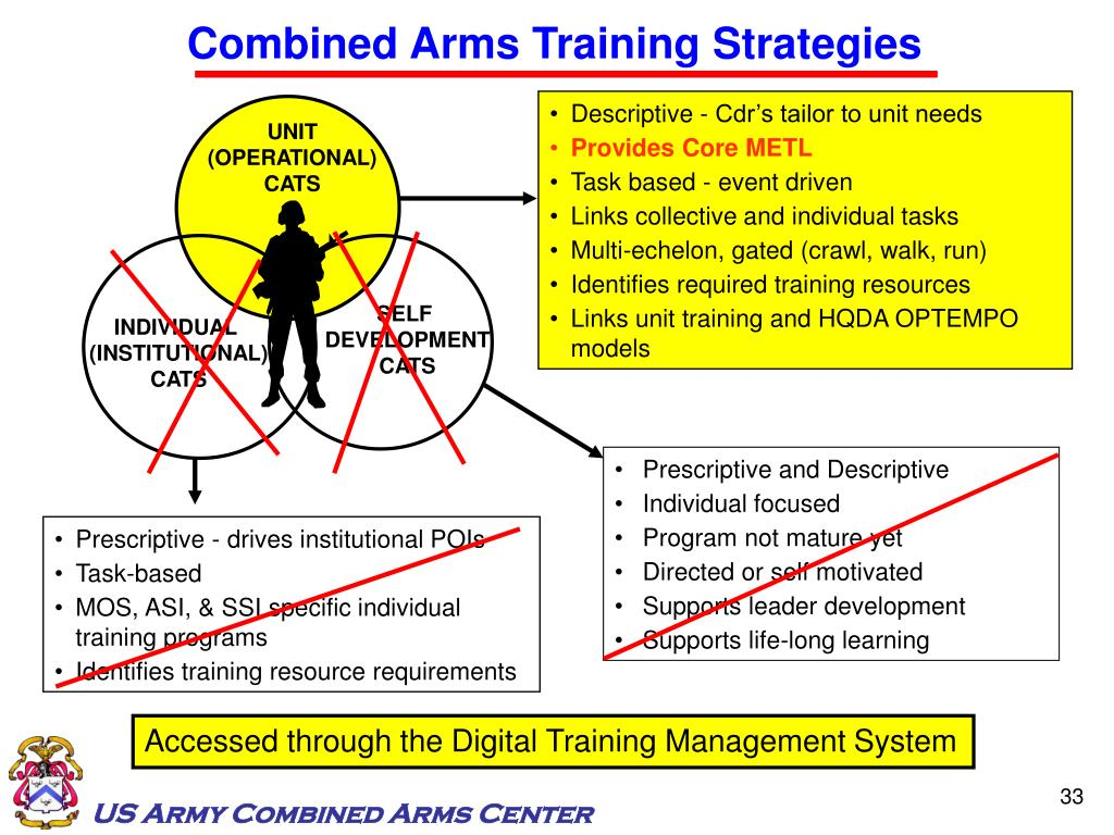 Combined Arms Training Strategies