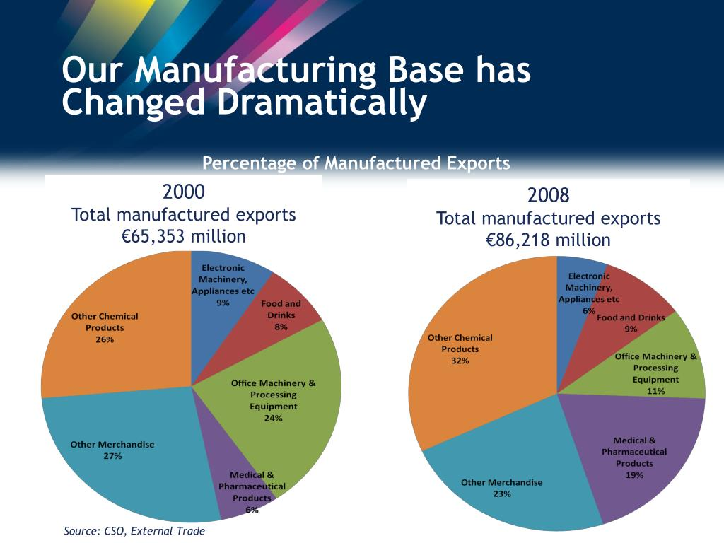Our Manufacturing Base has Changed Dramatically