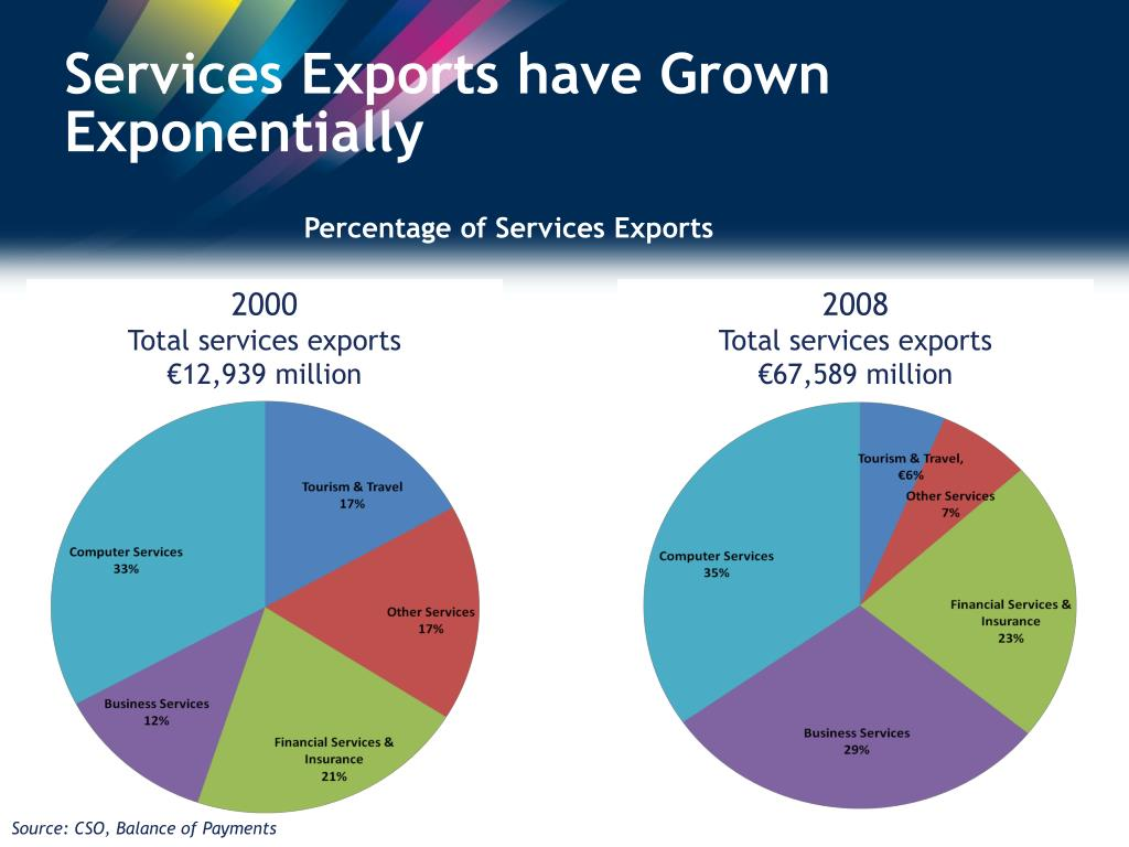 Services Exports have Grown