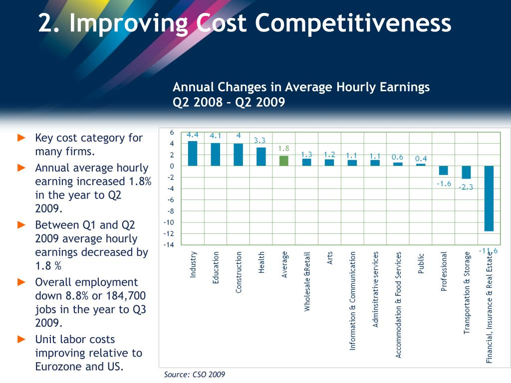 2. Improving Cost Competitiveness