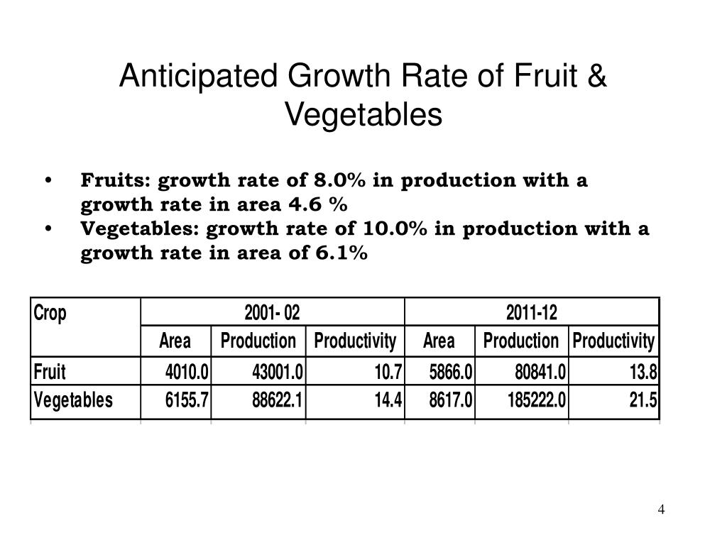 Anticipated Growth Rate of Fruit & Vegetables