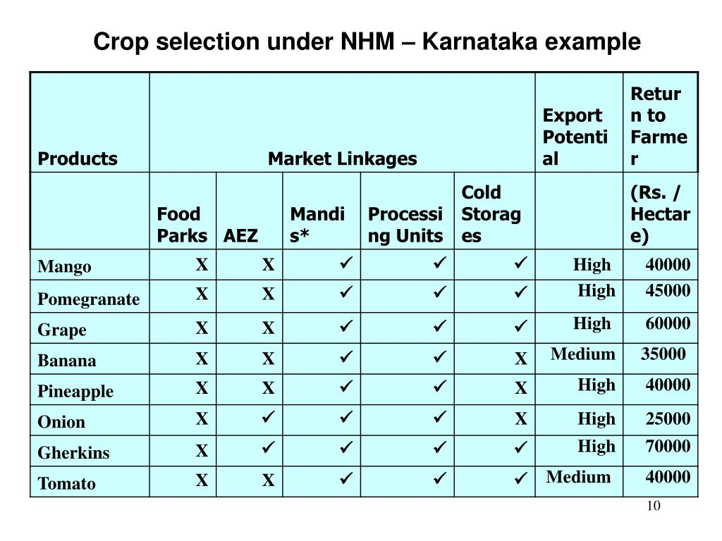 Crop selection under NHM – Karnataka example