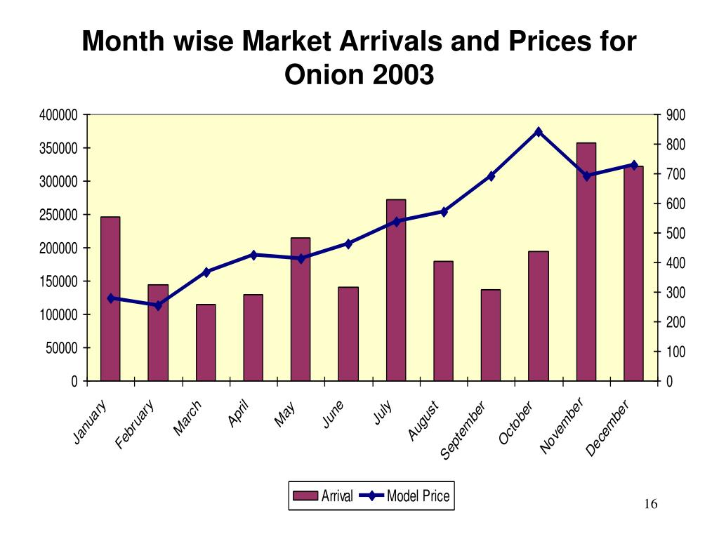Month wise Market Arrivals and Prices for Onion 2003