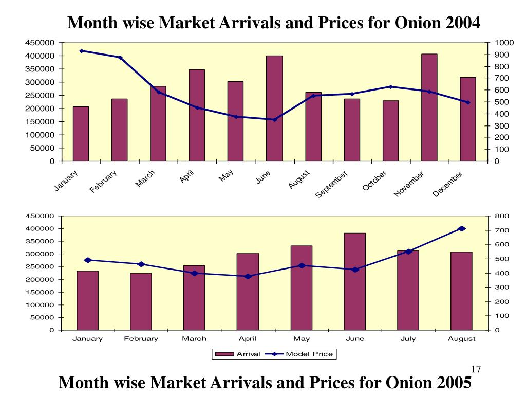 Month wise Market Arrivals and Prices for Onion 2004