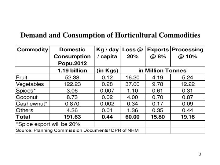 Demand and Consumption of Horticultural Commodities