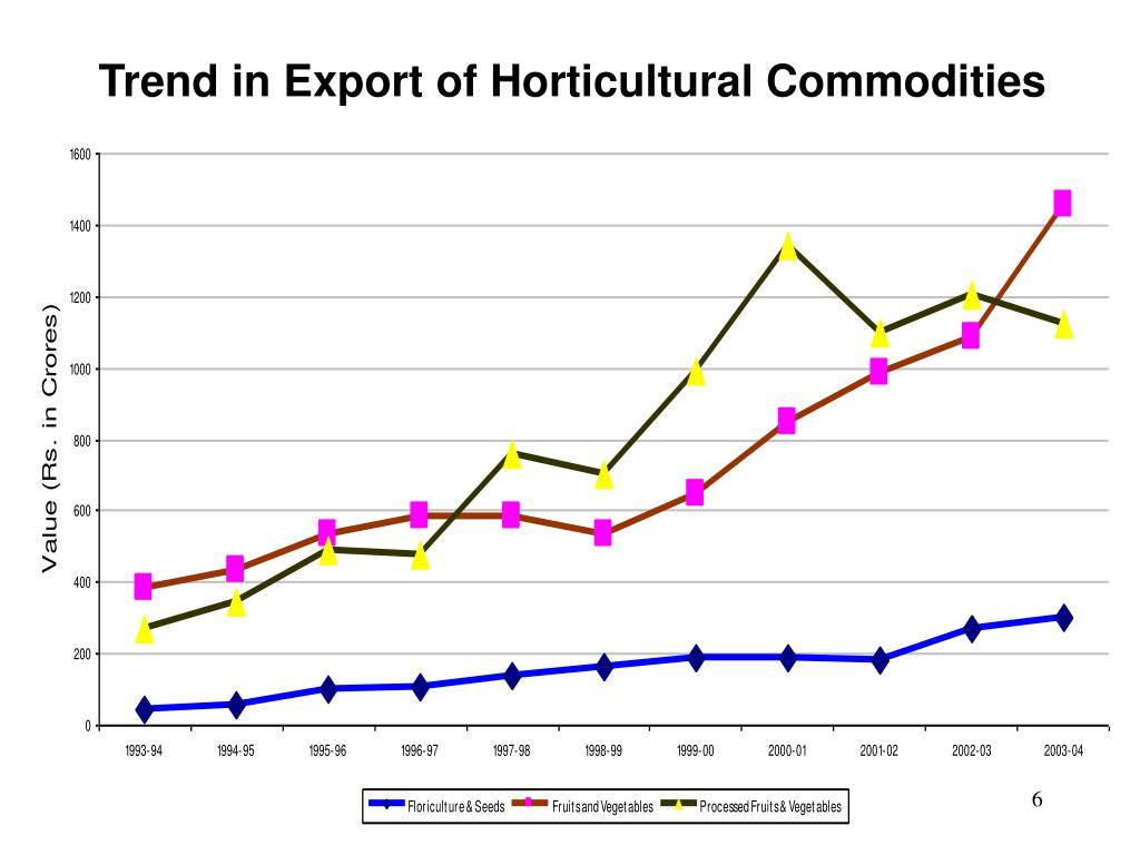 Trend in Export of Horticultural Commodities