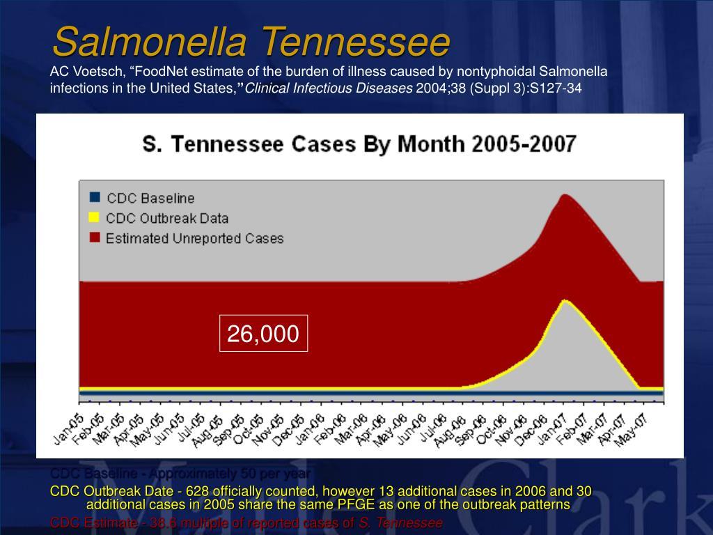 Salmonella Tennessee