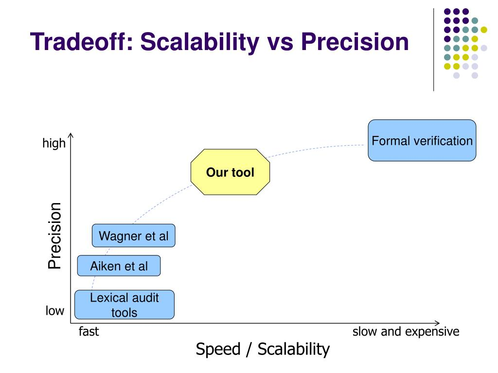 Tradeoff: Scalability vs Precision