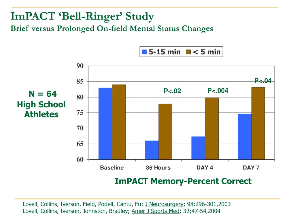 ImPACT 'Bell-Ringer' Study