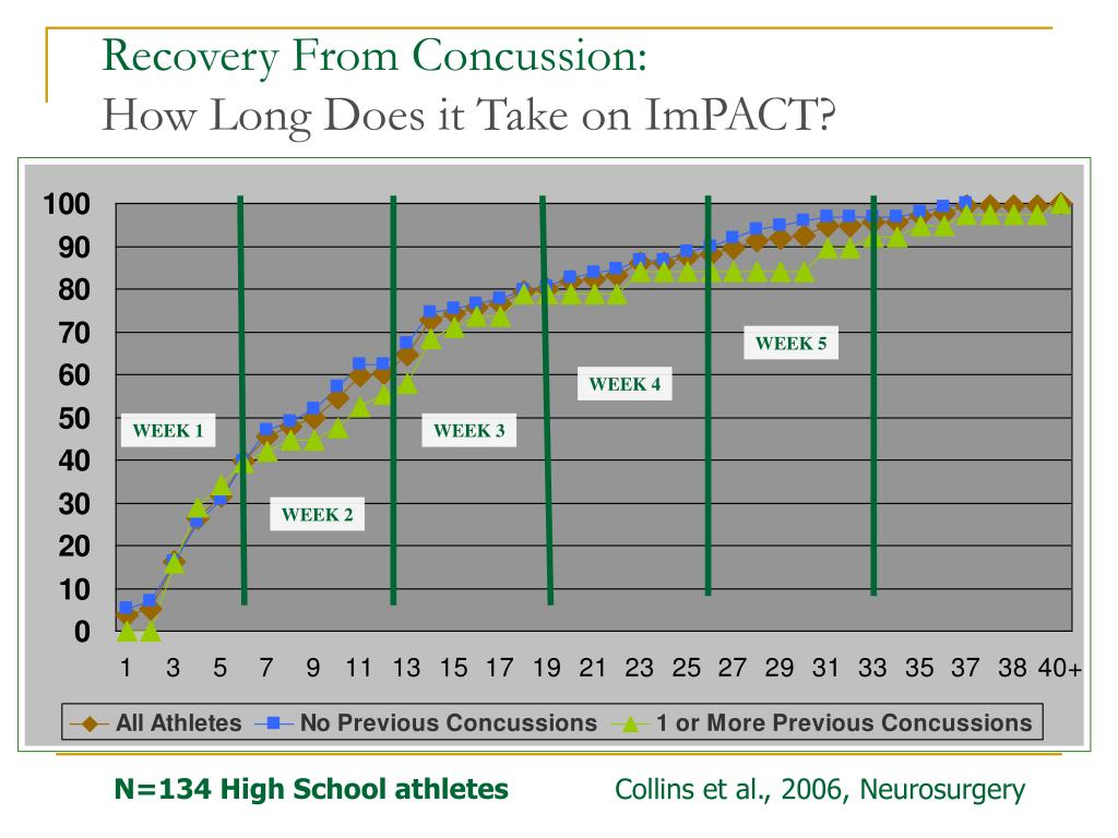 Recovery From Concussion: