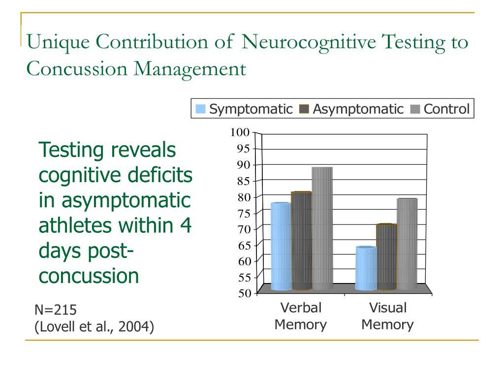 Unique Contribution of Neurocognitive Testing to Concussion Management