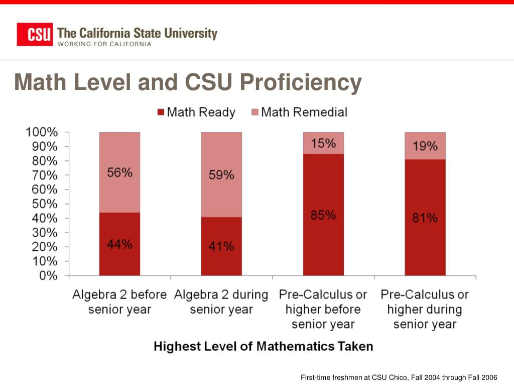 Math Level and CSU Proficiency