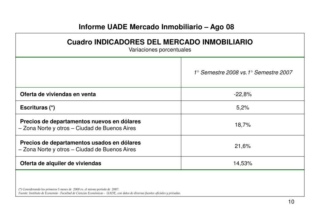 Informe UADE Mercado Inmobiliario – Ago 08