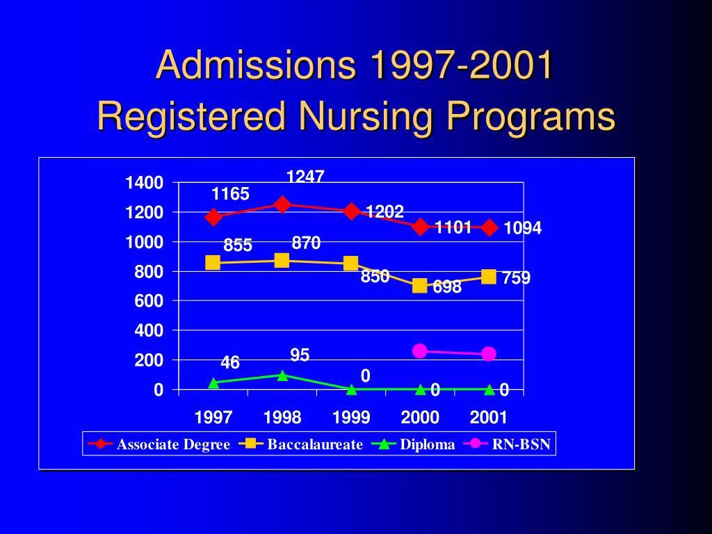 Admissions 1997-2001