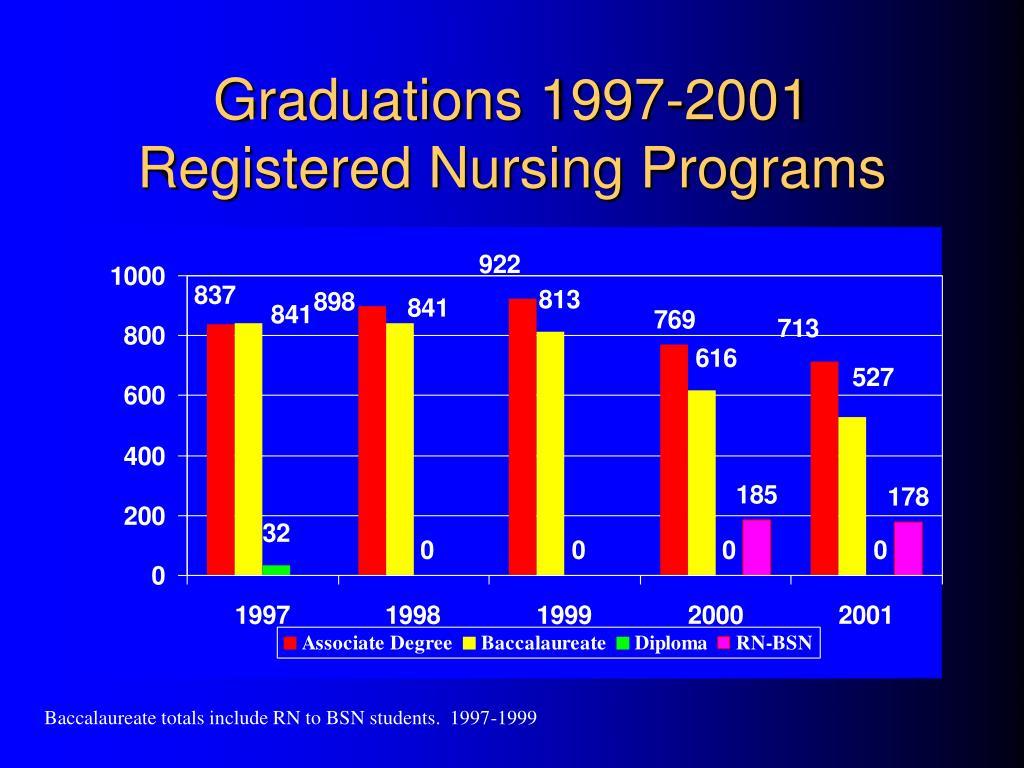 Graduations 1997-2001