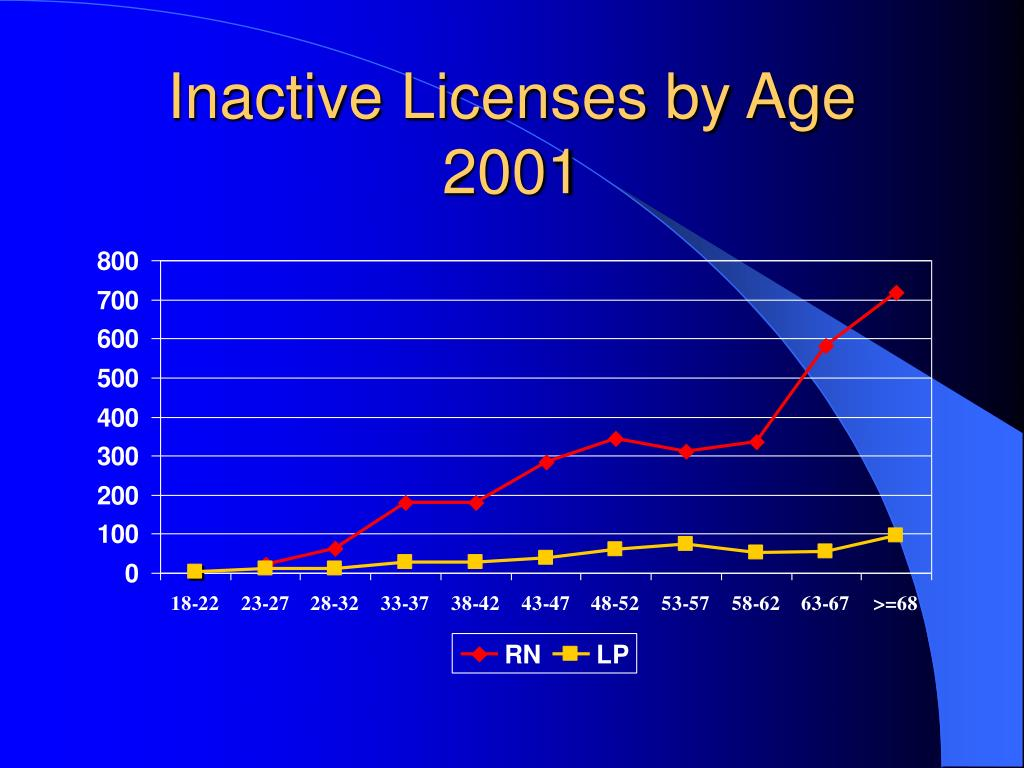 Inactive Licenses by Age