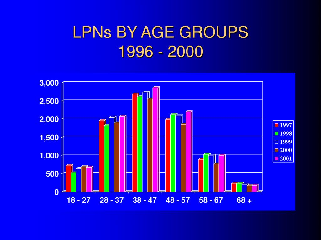 LPNs BY AGE GROUPS