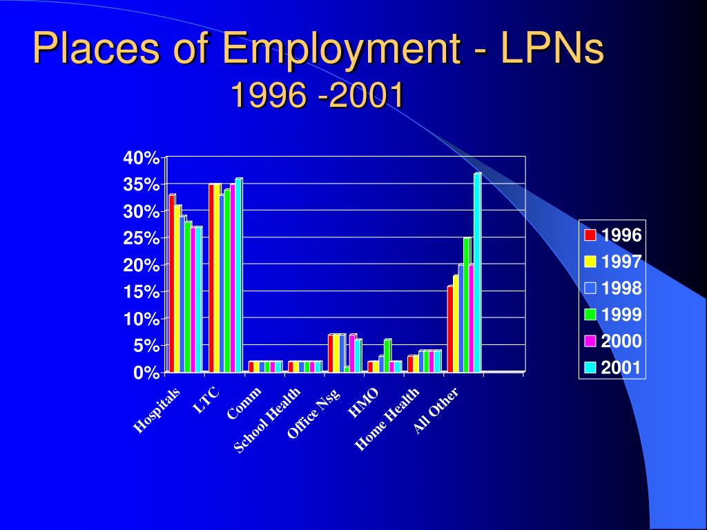 Places of Employment - LPNs