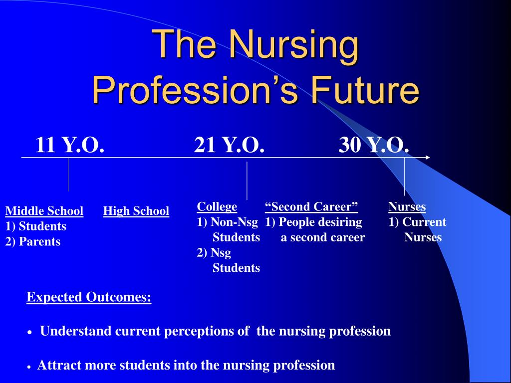 The Nursing Profession's Future
