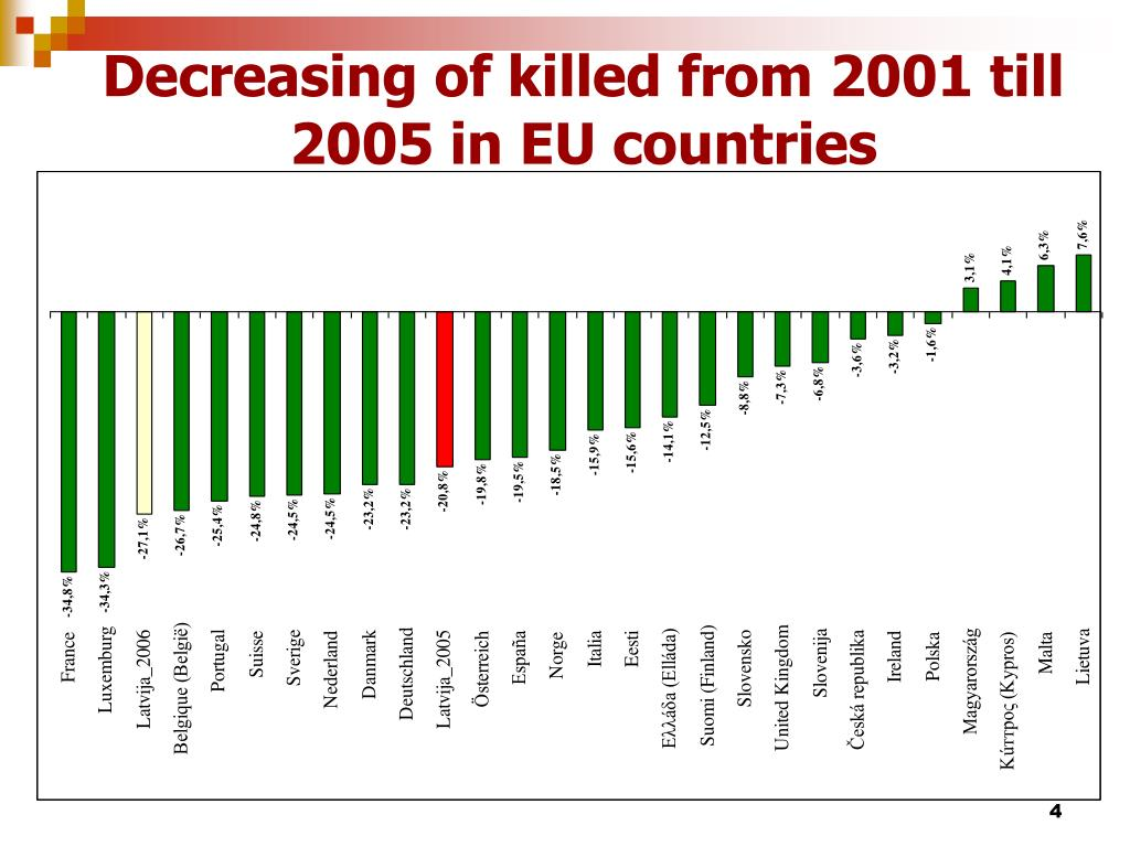 Decreasing of killed from 2001 till 2005 in EU countries