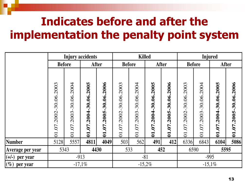 Indicates before and after the implementation the penalty point system