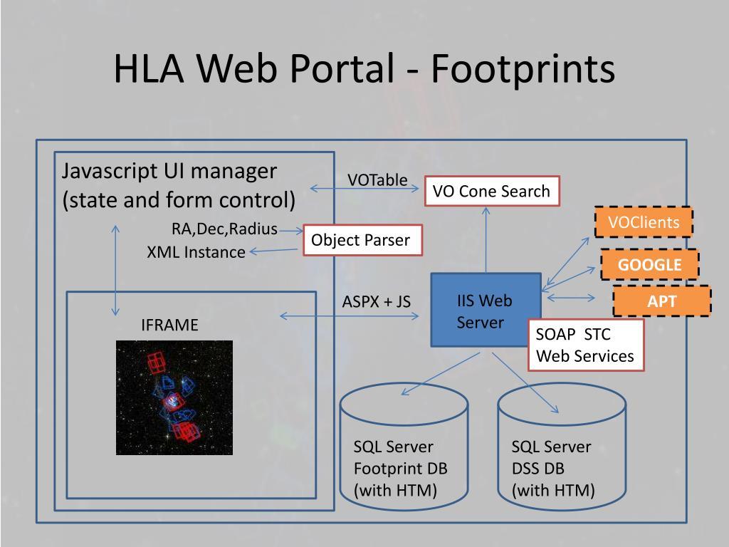 HLA Web Portal - Footprints