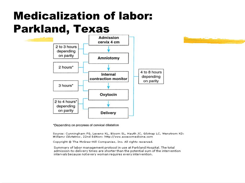 Medicalization of labor:
