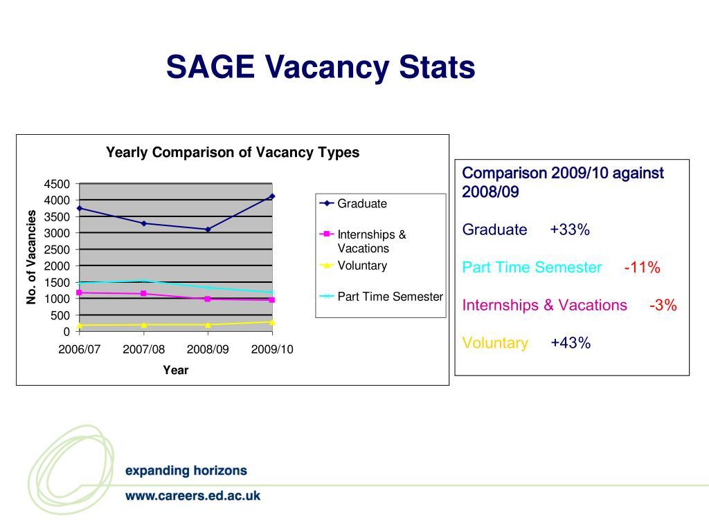 SAGE Vacancy Stats