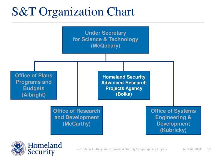 S&T Organization Chart