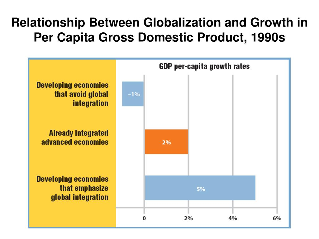relationship between globalisation and international trade