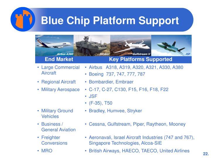 Blue Chip Platform Support