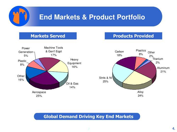 End Markets & Product Portfolio