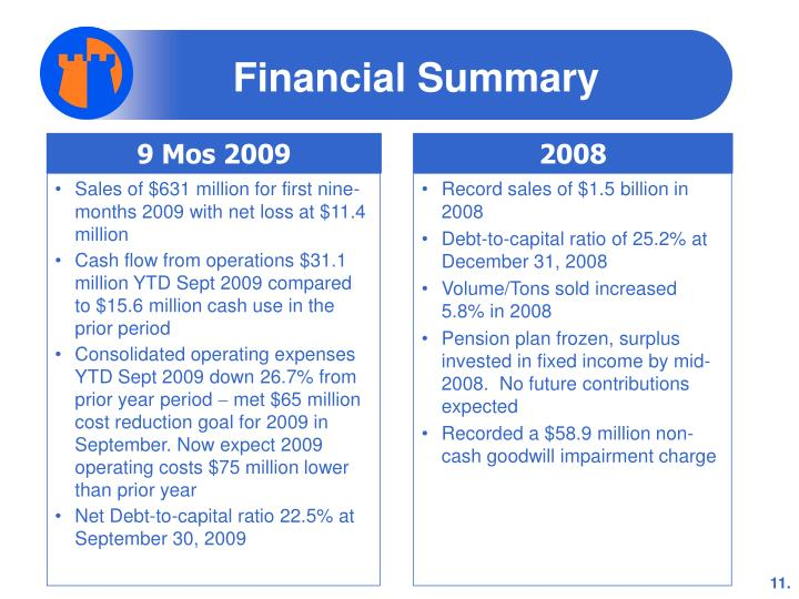 Sales of $631 million for first nine- months 2009 with net loss at $11.4 million