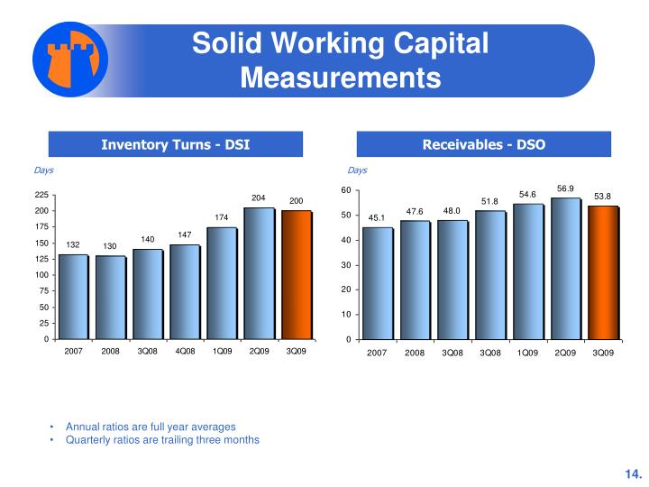 Solid Working Capital Measurements